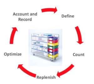 PAR can be used for quantity tracked and non-quantity tracked store rooms