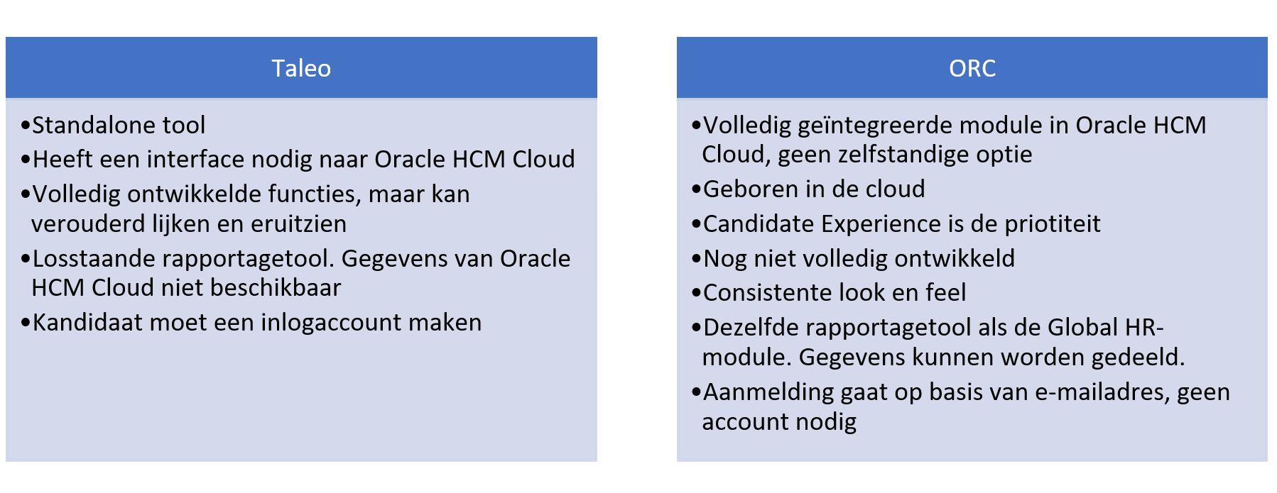 Belangrijkste verschillen tussen Taleo en Oracle Recruiting Cloud