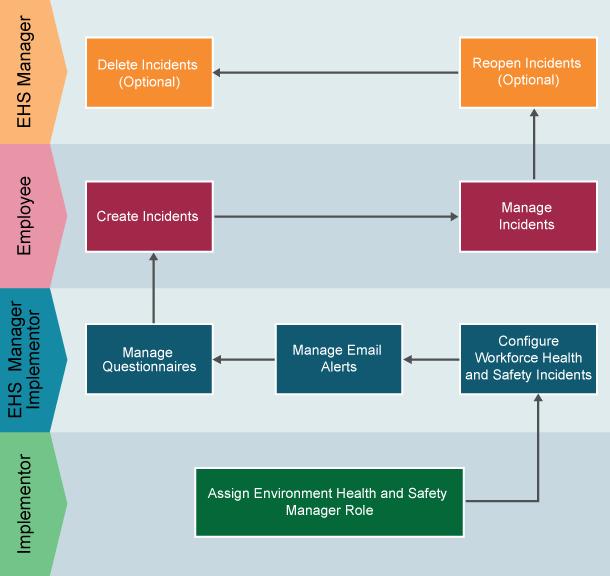 De voordelen van Oracle Health and Safety in beeld
